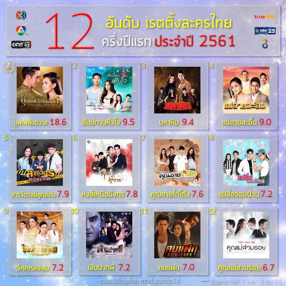 Những bộ phim Thái Lan có rating cao nhất 2018 | Phim Thái hay