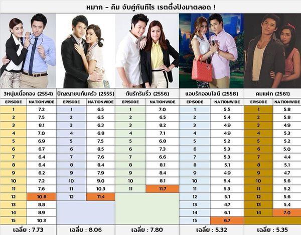 Những bộ phim truyền hình Thái hay nhất của Mark Prin và Kimmy Kimberley (6)