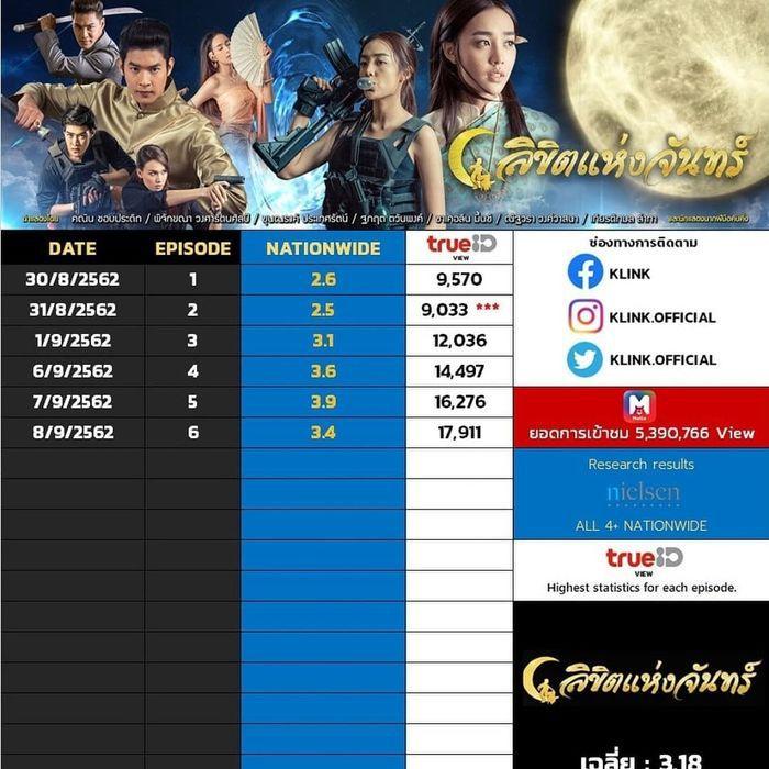 Định mệnh ánh trăng: Phim mới đang HOT của đài Ch3 Thái Lan (19)